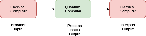 Quantum-input